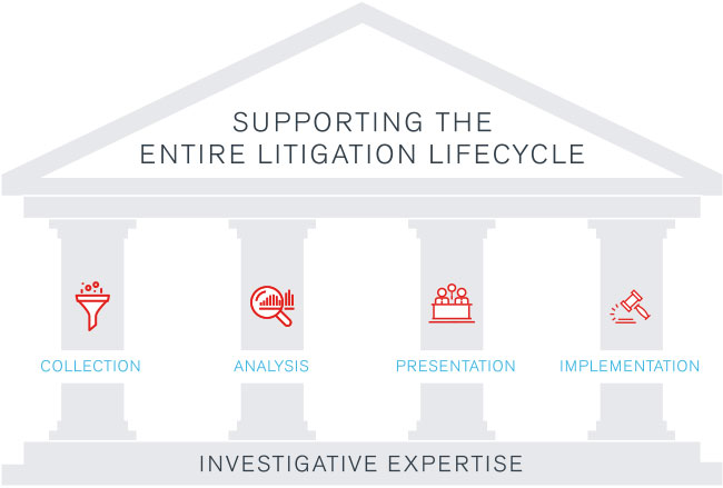 Litigation Lifecycle