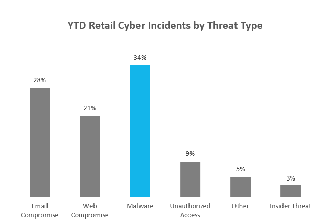 Holiday Cyber Threats 2019 – Ransomware and the Retail Sector