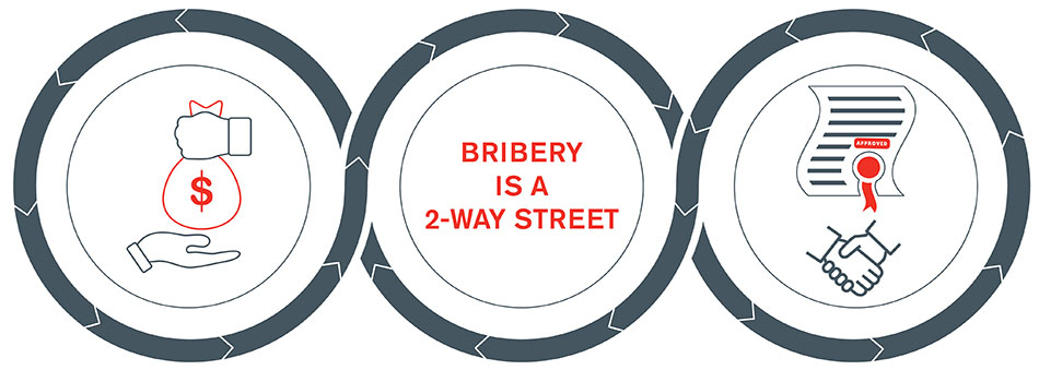 FCPA vs UK Bribery Act - Comparing Two of the World's Largest Anti-Bribery & Corruption Laws