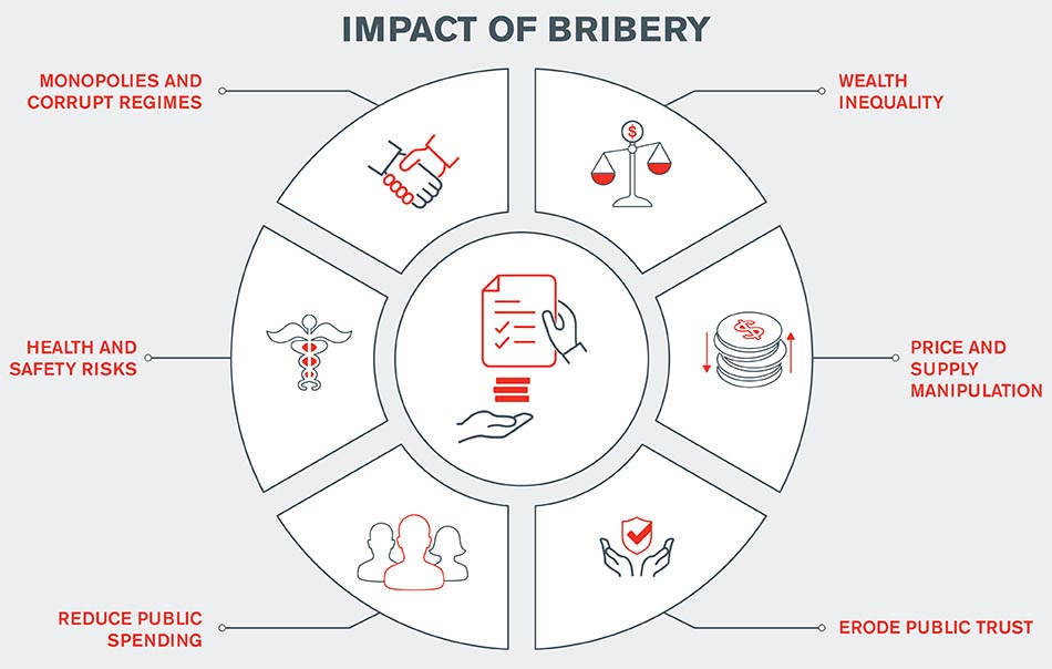 Fcpa Vs Uk Bribery Act Compliance Risk Kroll