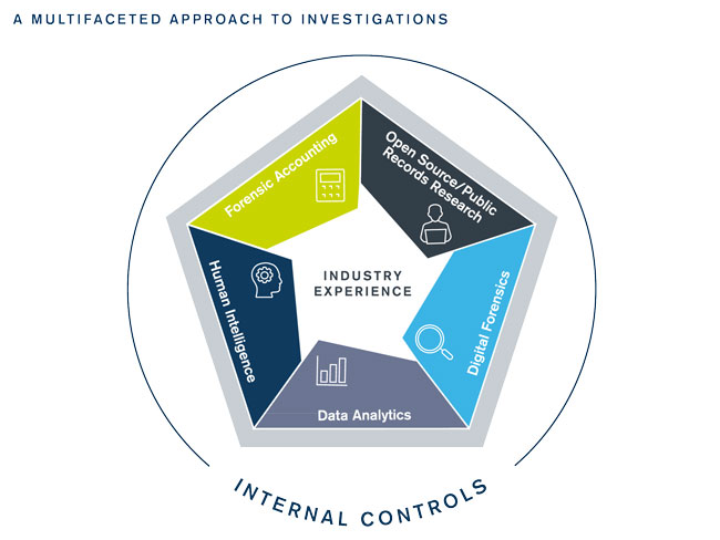 The Seven Elements of Successful Investigations