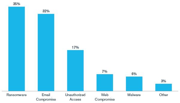 Kroll Ransomware Attack Trends – 2020 YTD   Cyber Risk
