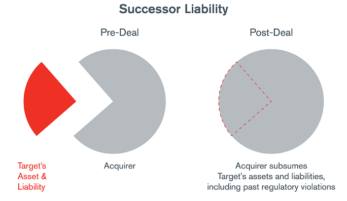 Know Your Target – Conducting Timely and Proper M&A Due Diligence