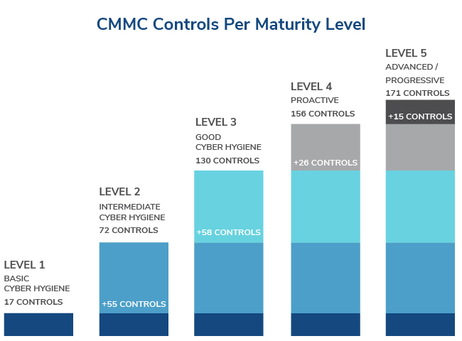 DOD CMMC Certification Preparedness Assessment – Kroll
